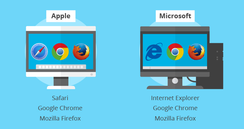 Apple macOS and Microsoft Windows computers and their preferred web browsers