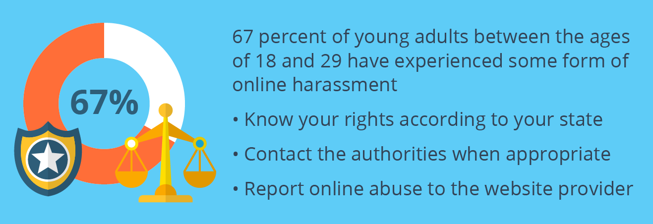 Stats on online harassment among young people
