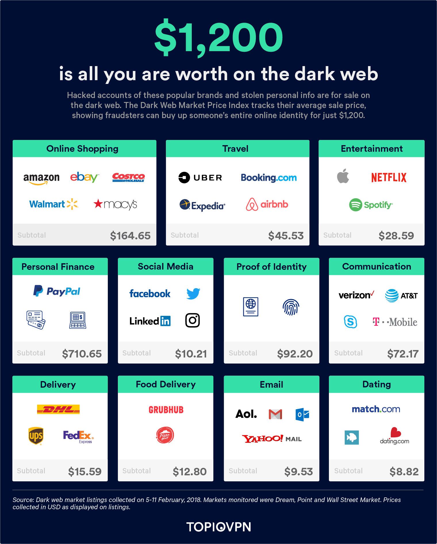 Dark Web Market Price Index (US Edition)