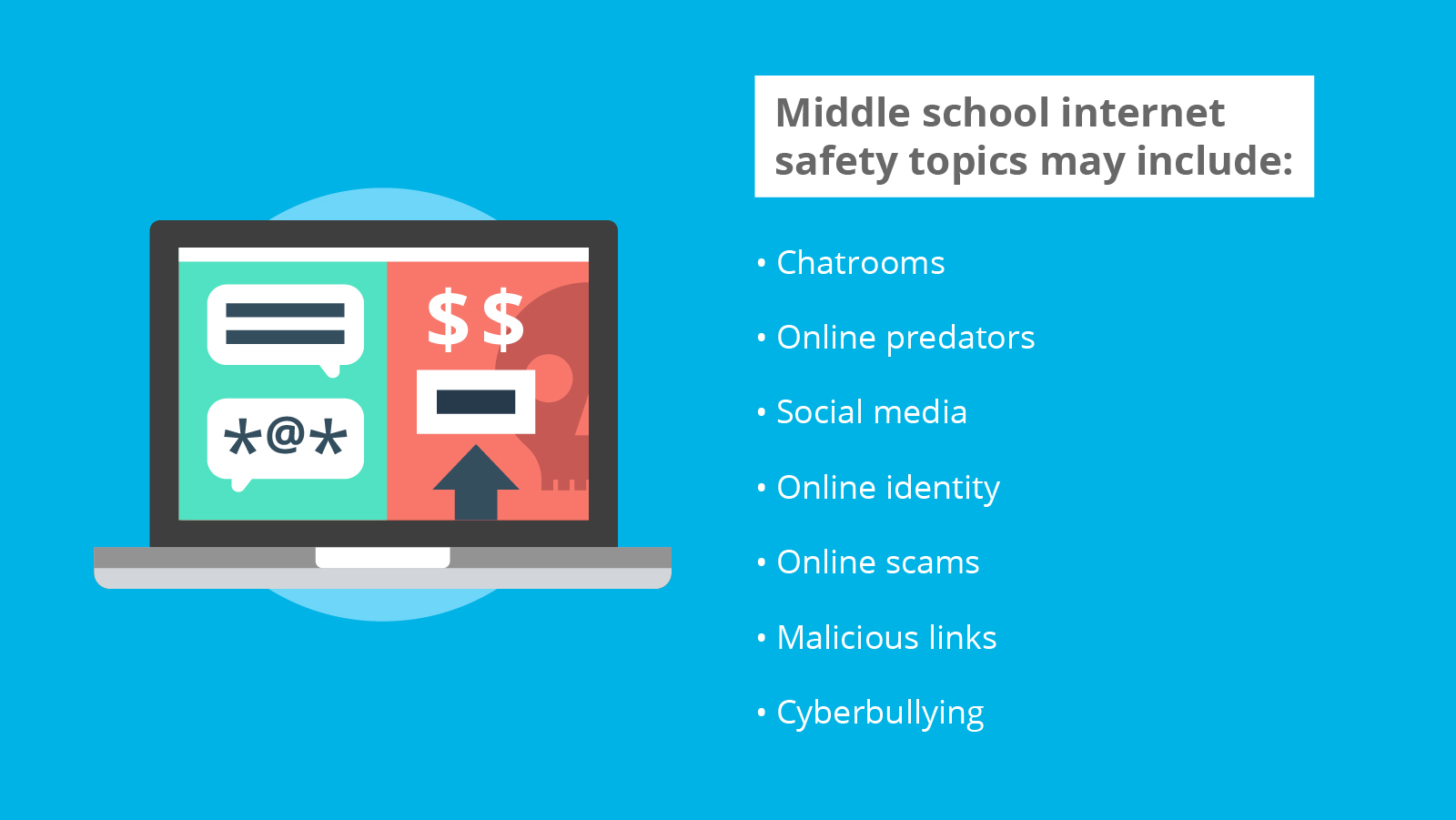 A list of topics to be covered in a middle school internet safety class