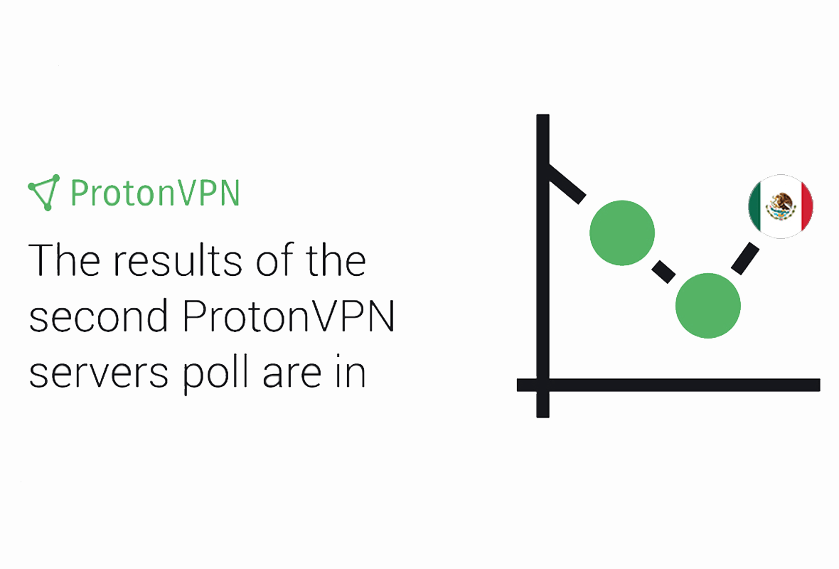ProtonVPN logo next to a graph displaying the Mexican flag at the top