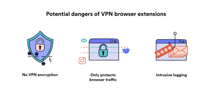 Illustration showing the potential dangers of using a VPN browser extension