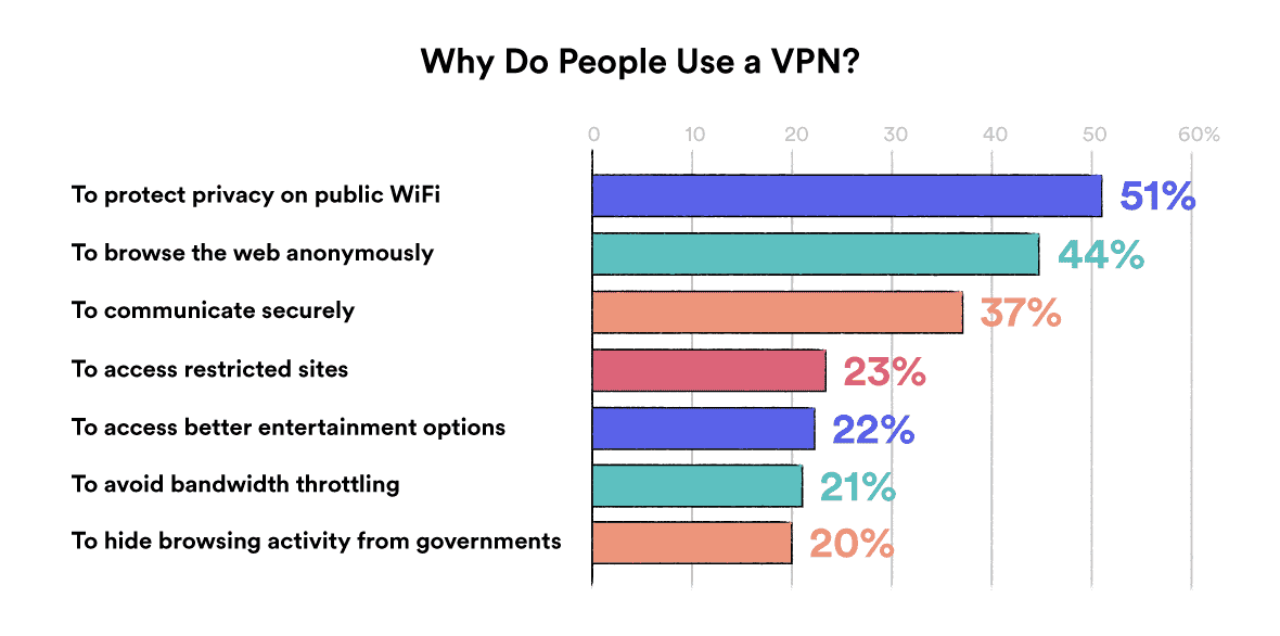 Graph showing the reasons people use a VPN
