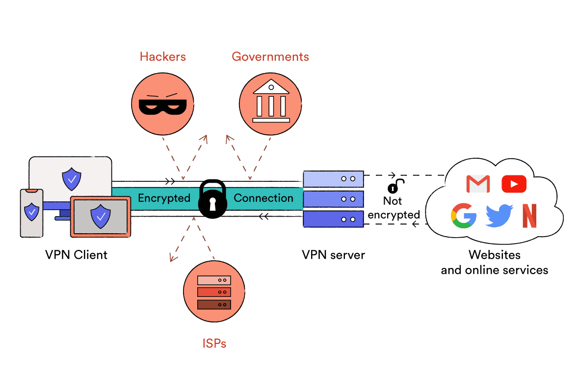 How a virtual private network (VPN) works