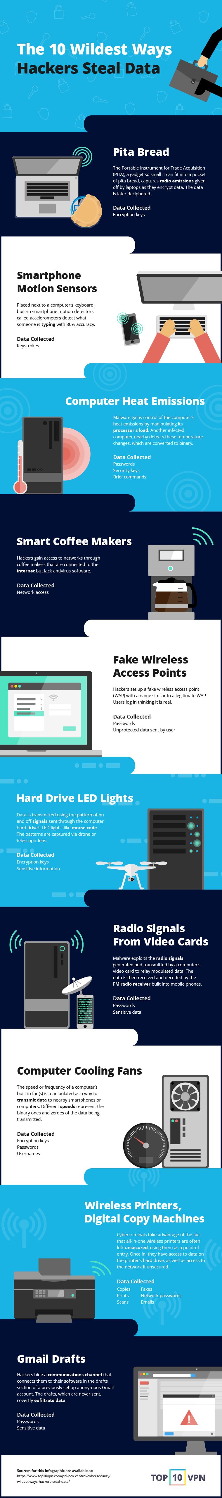Wildest Ways Hackers Steal Data