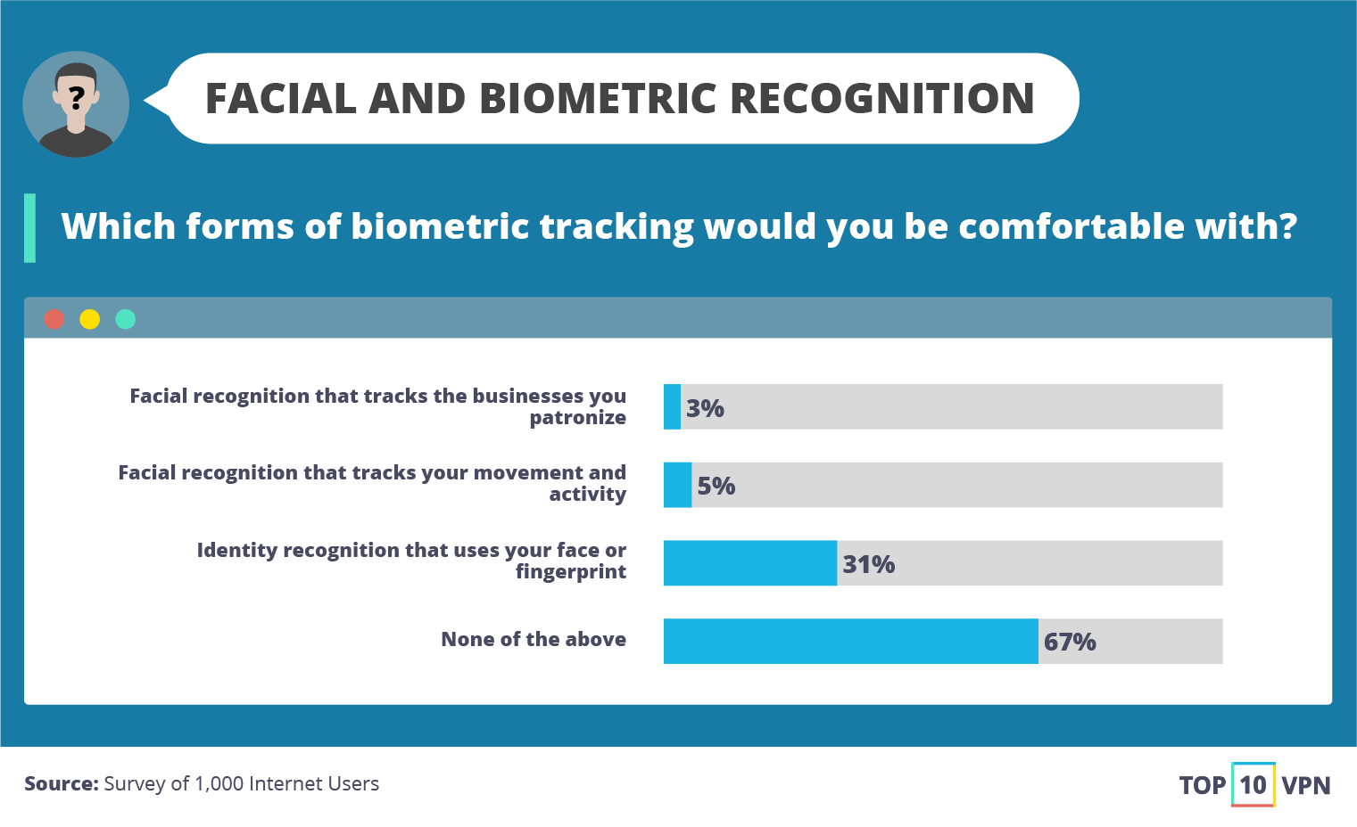 Facial and Biometric Recognition
